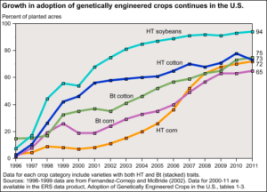 Adoption_of_Genetically_Engineered_Crops_in_the_US